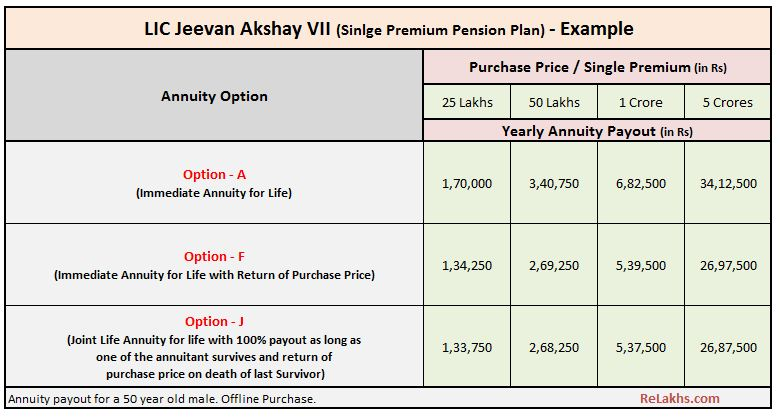 LIC New Single premium plan Jeevan Akshay VII annuity benefits illustration example chart pic