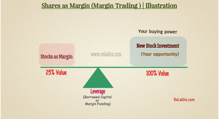 Stock Margin Pledge Rules 2020 Margin trading funding pledging SEBI new rules