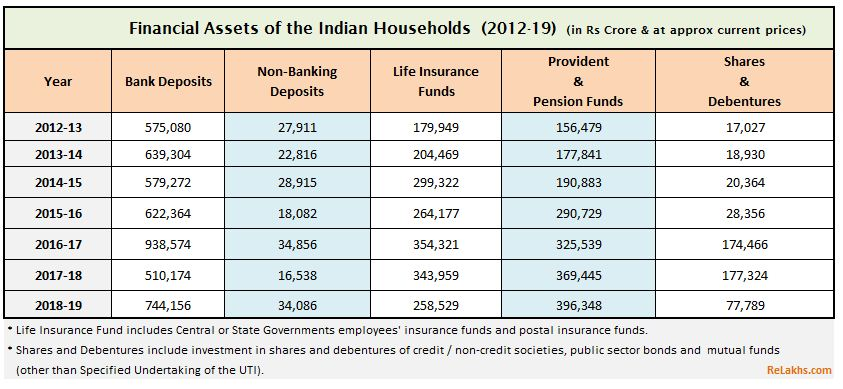 Indian Household Savings in Financial assets data 2012 to 2020