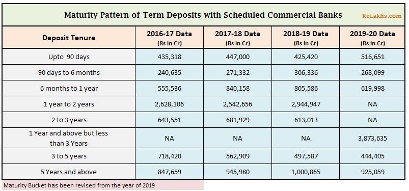 Maturity pattern of fixed deposits with banks in india 2015 to 2020 Term Deposits by indian households