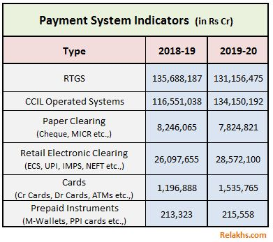 Popular payment modes in India valuewise 2020 UPI mwallet IMPS NEFT RTGS Cards ATMs