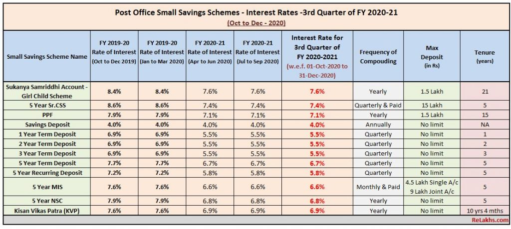 Post Office Small Saving Schemes Interest rates Oct – Dec 2020  Quarter 3 FY 2020-2021 PPF SSA NSC MIS SCSS KVP