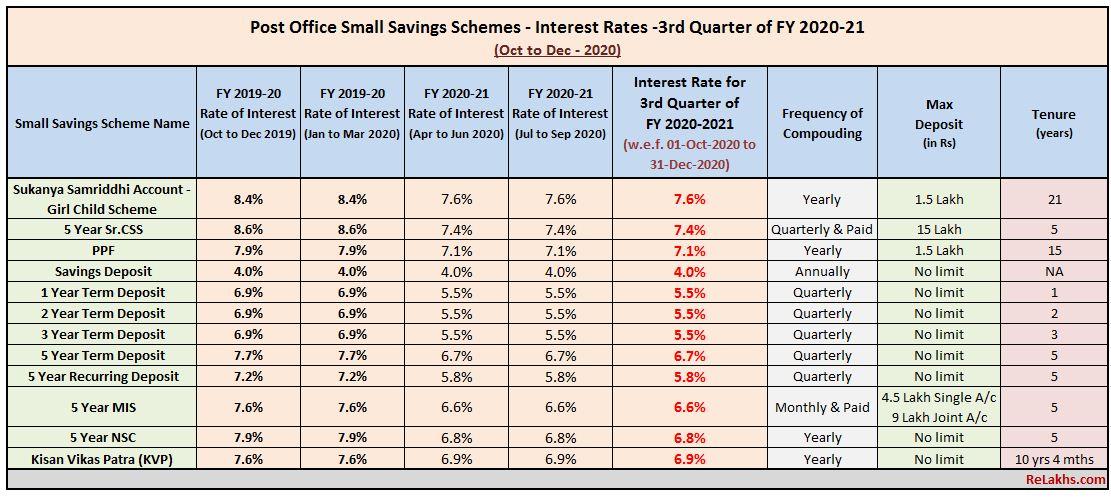 Post Office Small Saving Schemes Interest rates Oct - Dec 2020