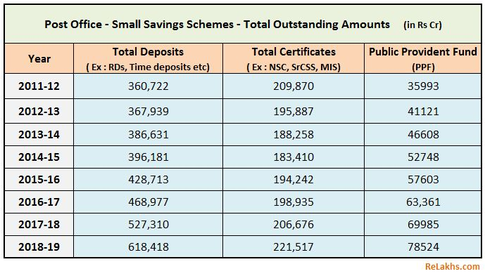 Post office Deposits Small Saving Schemes PPF trend 2011 to 2019 Household Savings