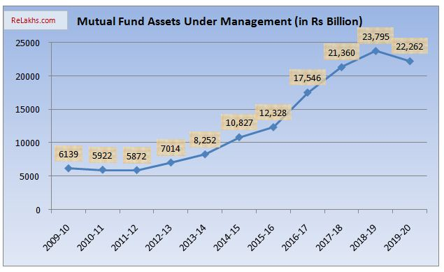 Total Assets Under Management with Mutual Funds in India Data 2009 to 2020