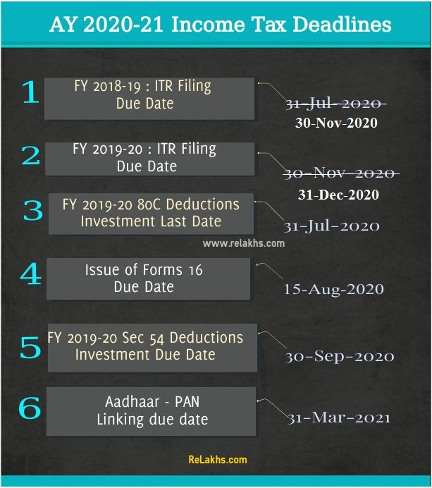 AY 2020-21 Income Tax Deadlines FY 2019-20 ITR Filing due date TDS Form 16 Sec 80c tax deduction - latest