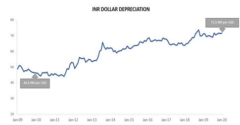 INR DOLLAR exchange rate in last 10 years