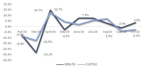 Volatilidade nos mercados dos EUA vs. mercados indianos Post Covid
