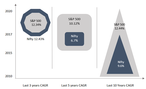 S&P 500 Index vs. Nifty 50 from Jan 2010 to Jan 2020