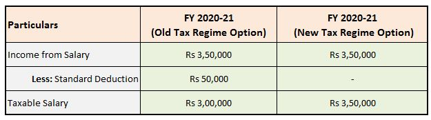 Applicability treatment Standard Deduction Rs 50000 under the New Tax Regime existing old FY 2020-21 AY 2021-22