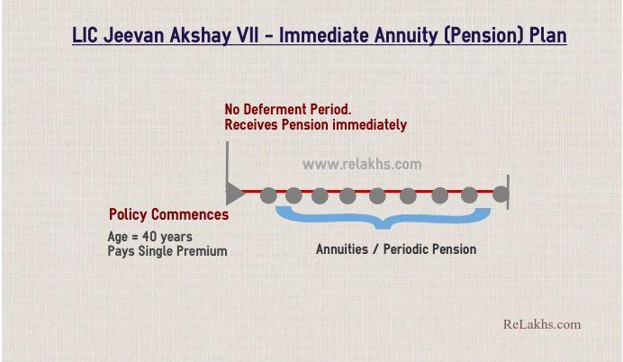 LIC Jeevan Akshay VII Ilustração da política LIC mais recente plano de pensão de prêmio único 2020 2021