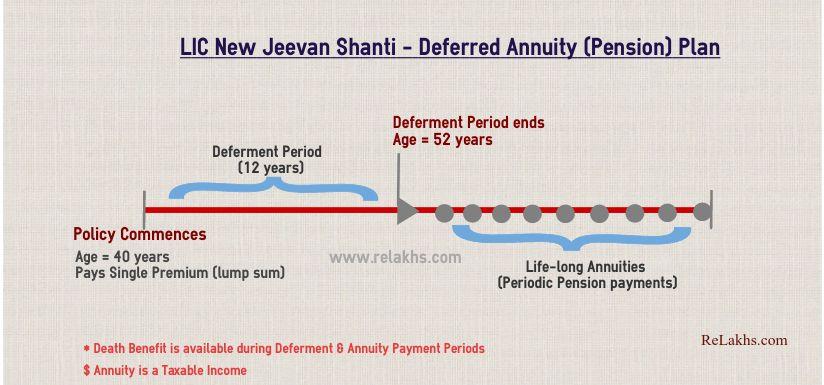 LIC Nova ilustração da política Jeevan Shanti LIC mais recente plano de pensão diferido de prêmio único 2020 2021