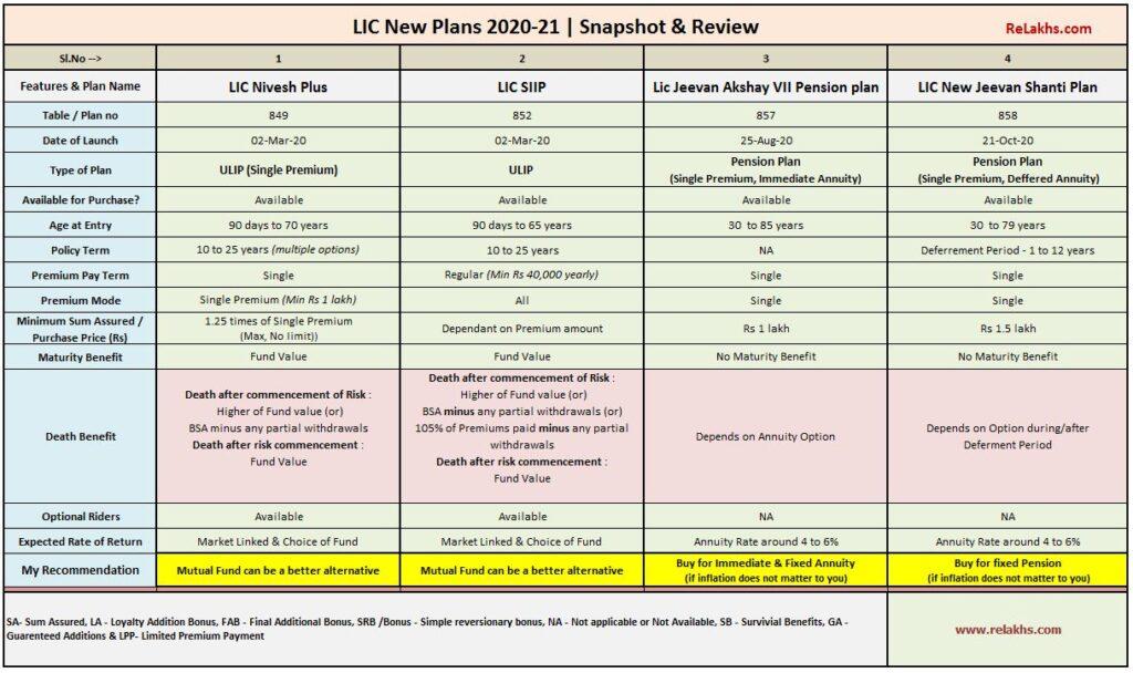 Latest LIC New Plans 2020 - 2021 list best lic policies 2021 pension plan term plan ulip money back endowment
