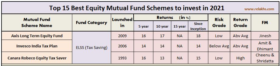 Best ELSS Tax saving mutual fund schemes section 80c tax deduction  2021 2022