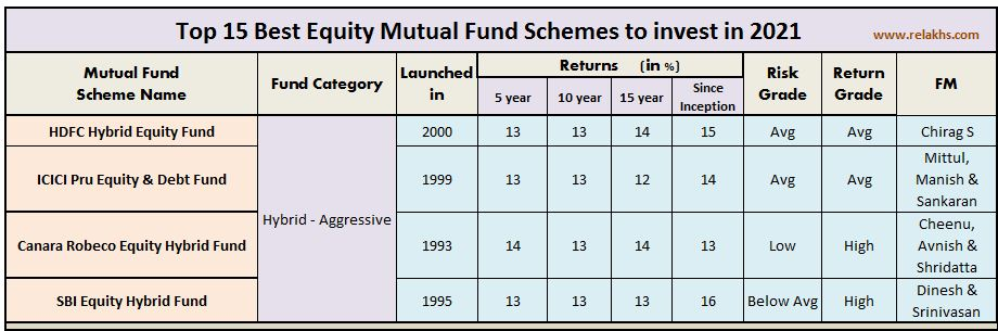 Best Equity Hybrid Aggressive mutual funds in India 2021 2022
