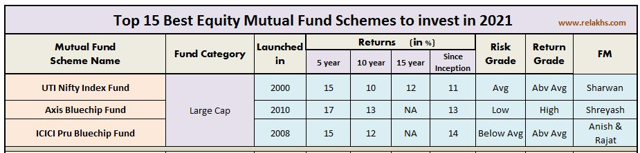 Best Large cap equity mutual funds index funds 2021 2022