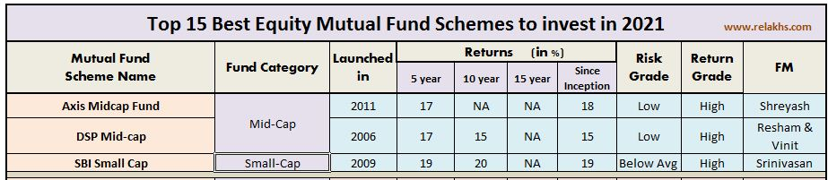 Best equity mid cap oriented schemes for long term investment small cap  2021-22