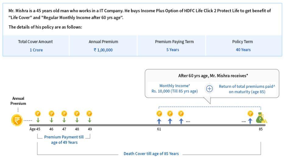 HDFC Life Click2Protect Life - Regular income plus option benefit illustration