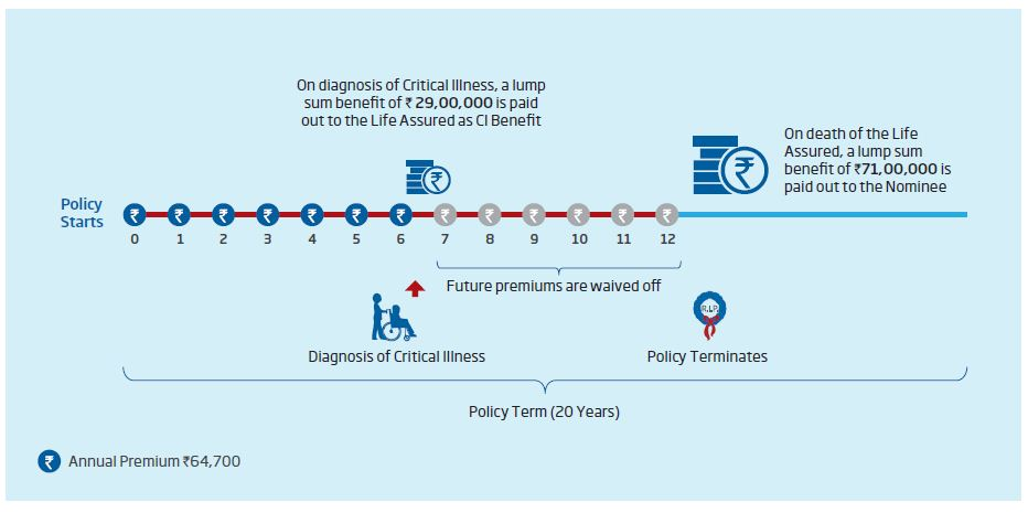 HDFC Lifes Click 2 Protect Life Plan Critical illness option latest Term life insurance policy