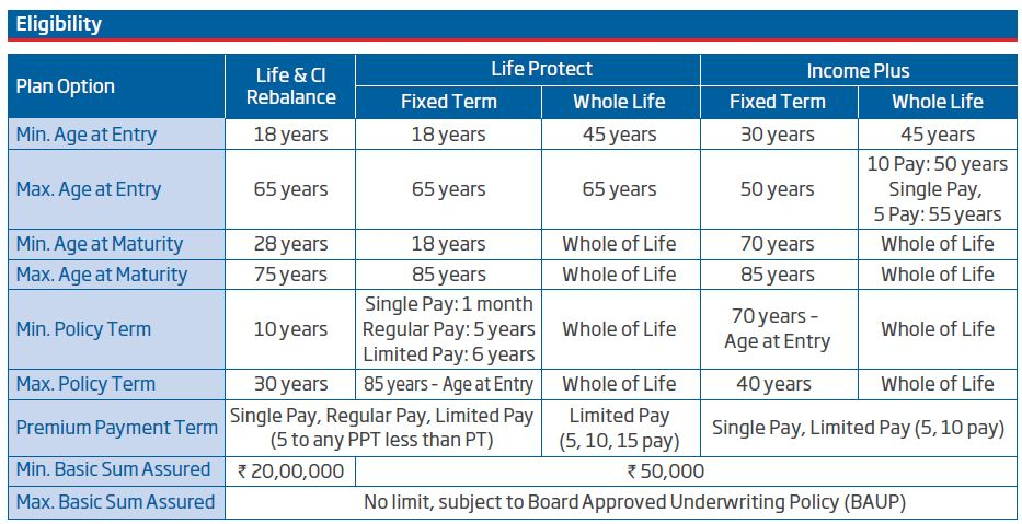 HDFC Life Click 2 Protect Life Plan Term life insurance plan eligibility rules