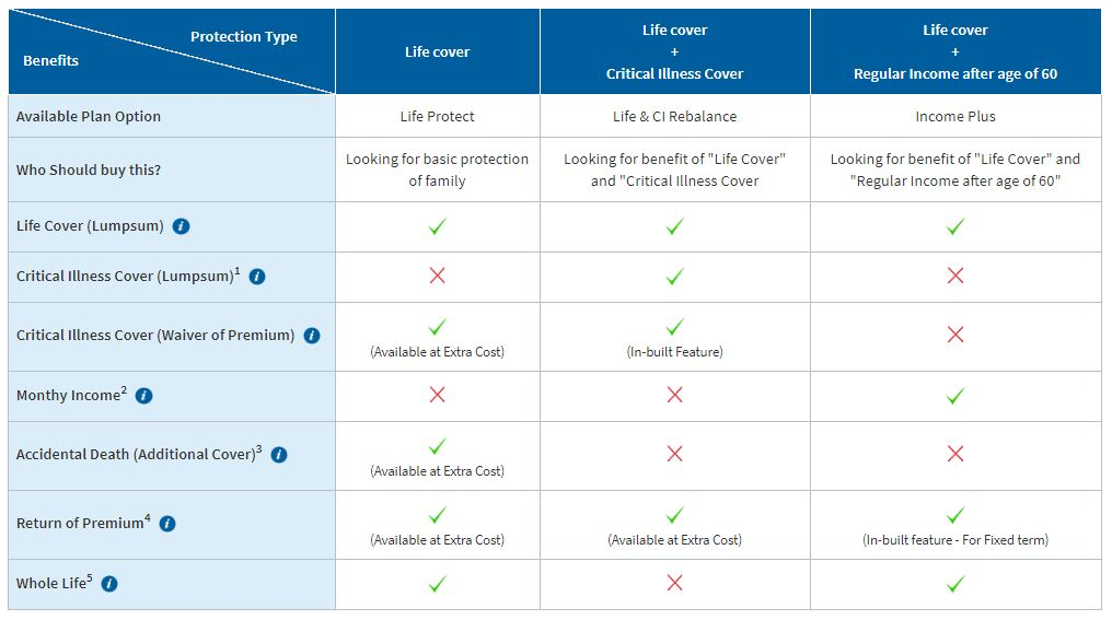 HDFC Life's Click2Protect life policy plan options features