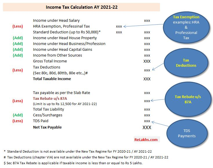 Income Tax Rebate Vs Tax Exemption Vs Tax Deduction FY 2020-21 AY 2021-22