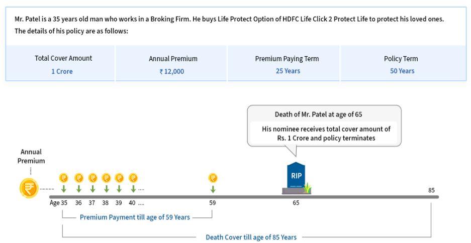 New HDFC Life Click 2 Protect life - term plan - life protect option illustration