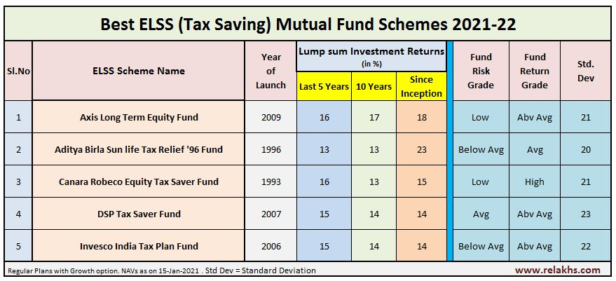 Top 5 Best Tax Saving ELSS Mutual Funds 2021-2022 Best ELSS Funds for SIP