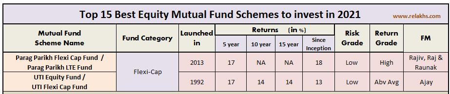 Top Best Flexi cap equity mutual funds 2021 parag parik uti