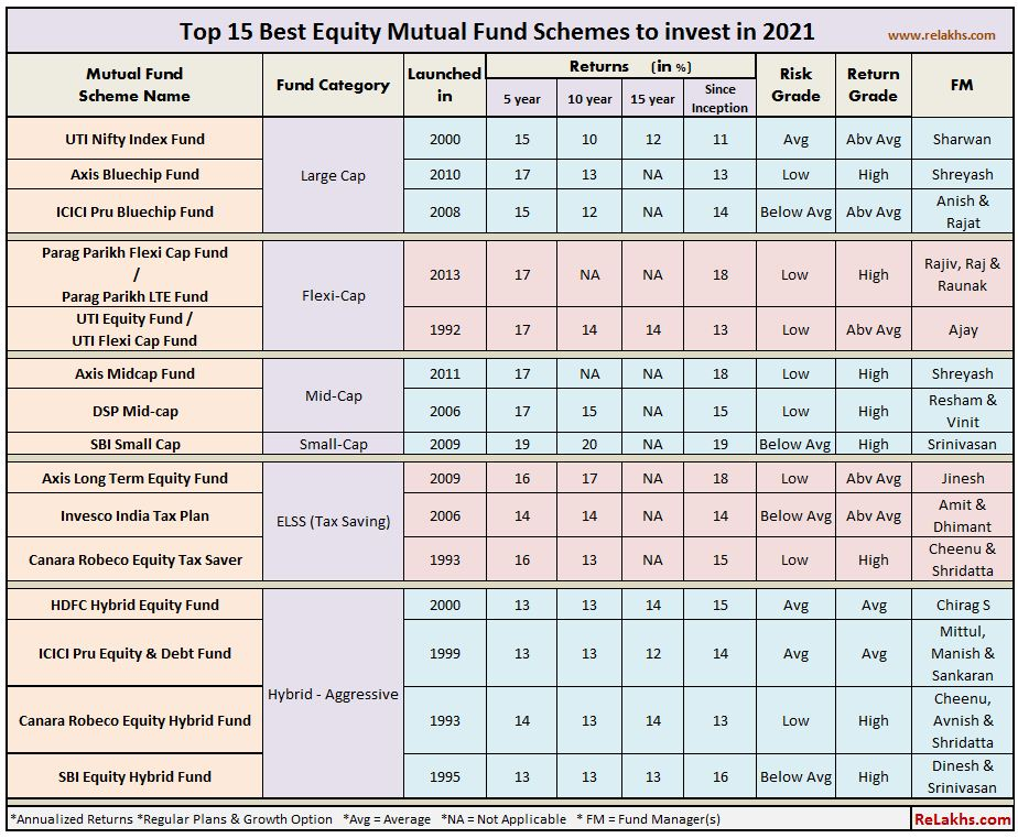 Top Performing Best Mutual Funds 2021 Best SIP Equity Funds to invest now Large mid small flexi cap elss hybrid funds