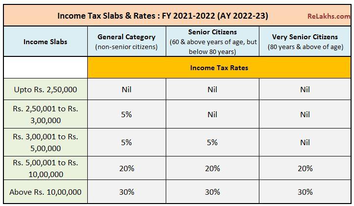 Taxas de imposto de renda do ano fiscal de 2021-22 orçamento 2021-22 se isenções de deduções fiscais forem reivindicadas
