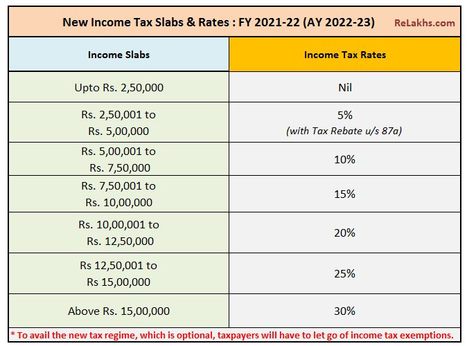 Income Tax Slab Rates FY 2021-22 budget 2021-22 latest IT slabs for Assessment Year 2022-23
