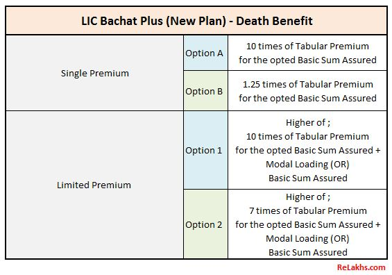 LIC Bachat Plus Death benefit Sum Assured New Plan 2021
