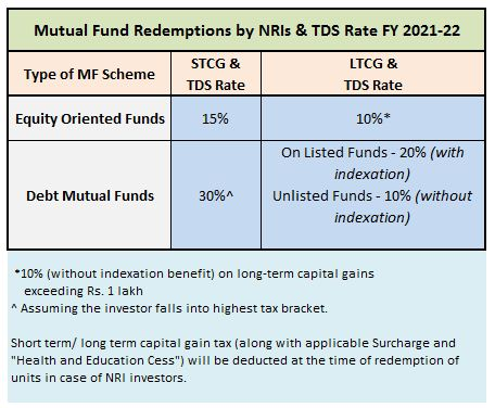 NRI Mutual Fund Redemptions TDS Rates Capital Gains FY 2021-22 AY 2022-23
